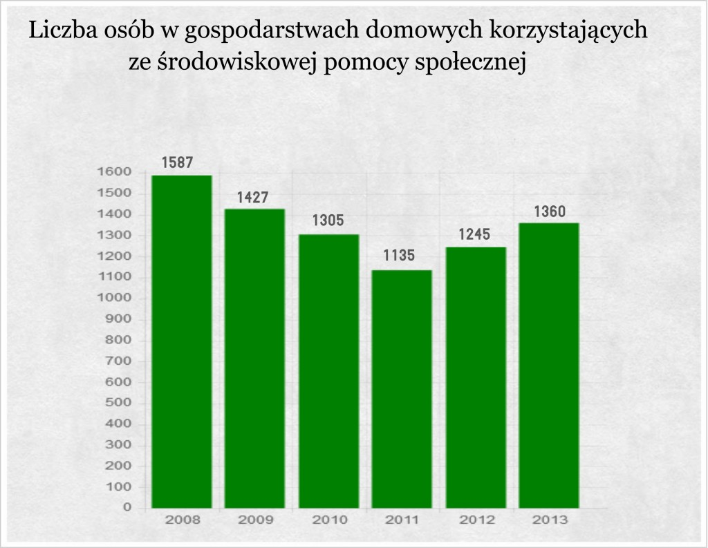 Liczba osób w gospodarstwach domowych korzystających ze środowiskowej pomocy społecznej